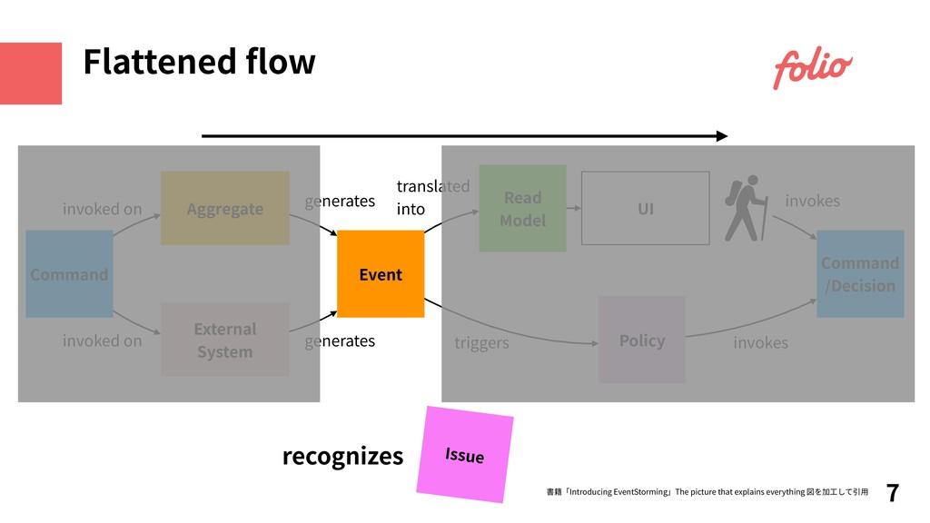 recognizes 7 Flattened flow Command Aggregate UI...