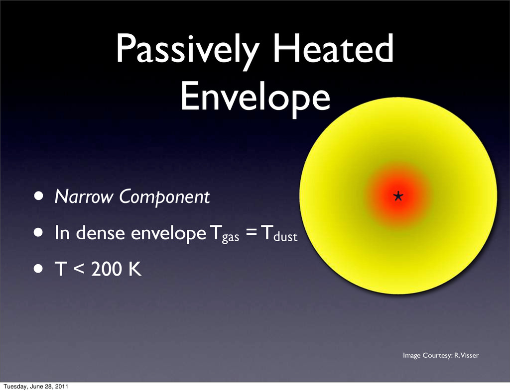 Passively Heated Envelope • Narrow Component • ...