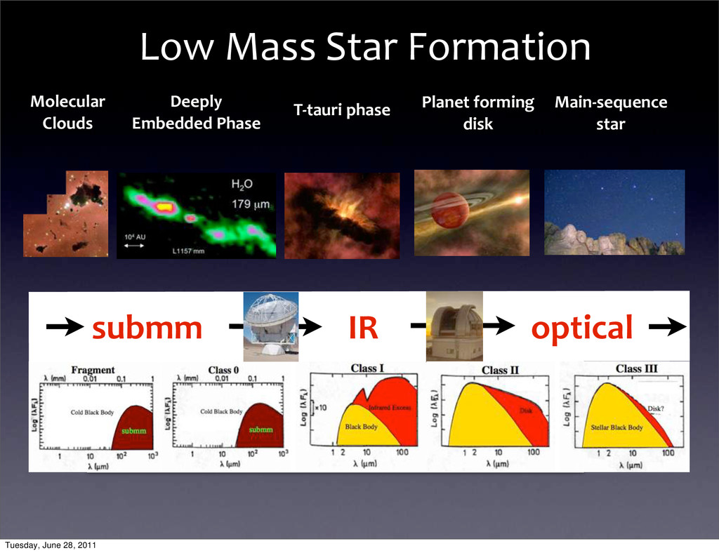 Molecular	