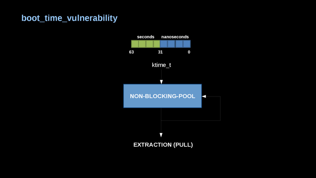 NON-BLOCKING-POOL ktime_t EXTRACTION (PULL) boo...