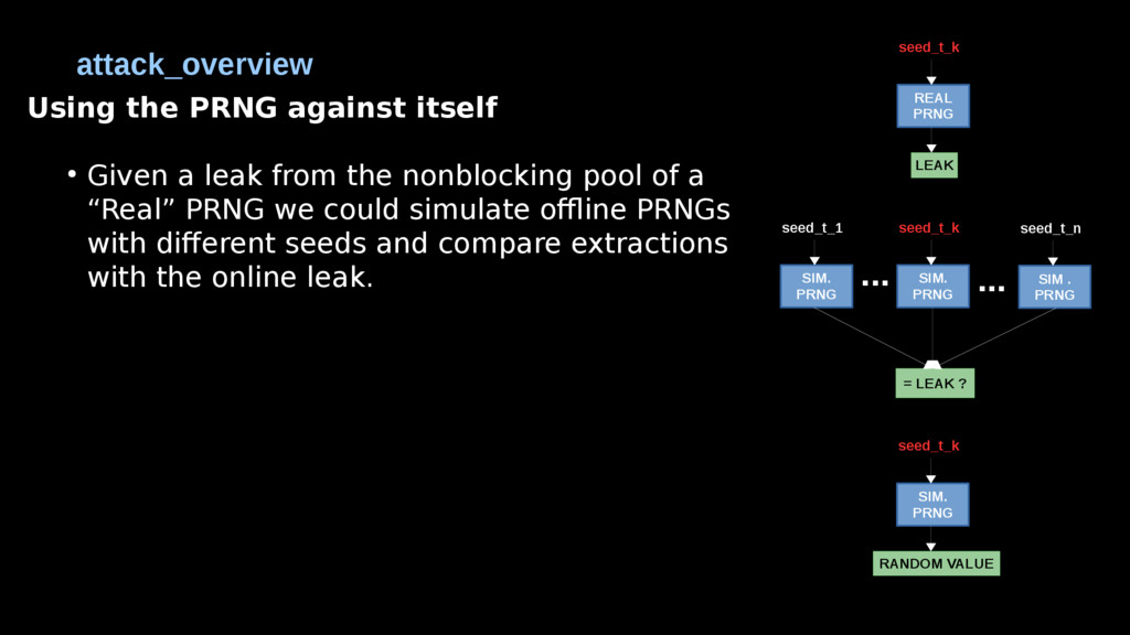 Using the PRNG against itself ● Given a leak fr...