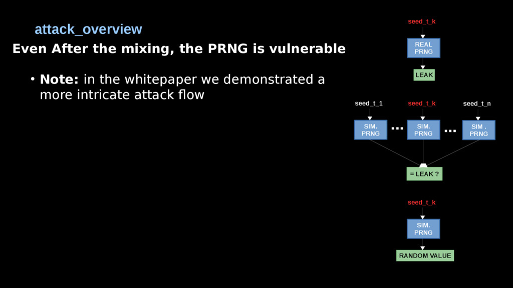 Even After the mixing, the PRNG is vulnerable ●...