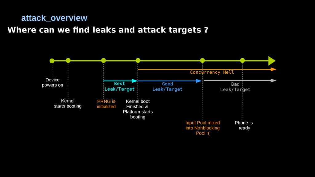 Where can we find leaks and attack targets ? at...