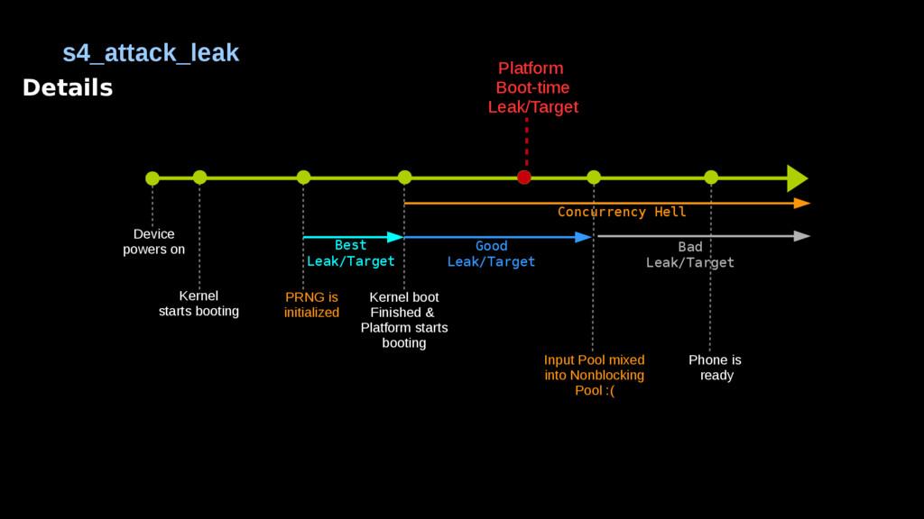 Details s4_attack_leak Kernel starts booting PR...