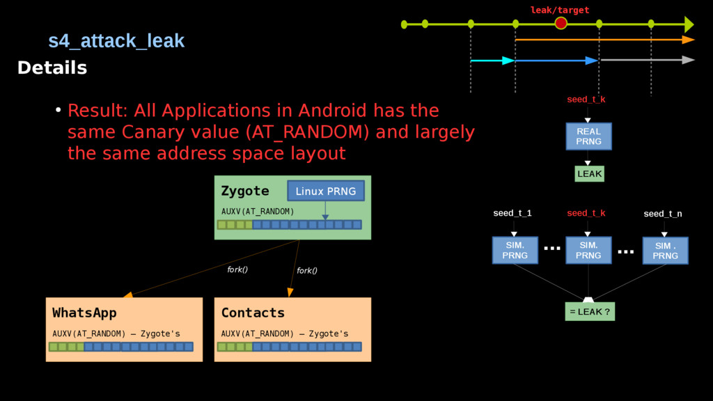 Details ● Result: All Applications in Android h...