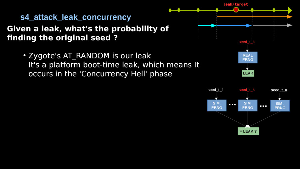 s4_attack_leak_concurrency REAL PRNG = LEAK ? s...