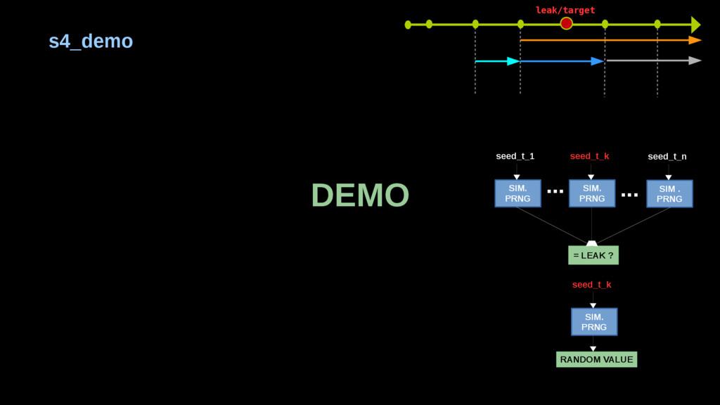 DEMO s4_demo = LEAK ? SIM. PRNG seed_t_1 SIM. P...