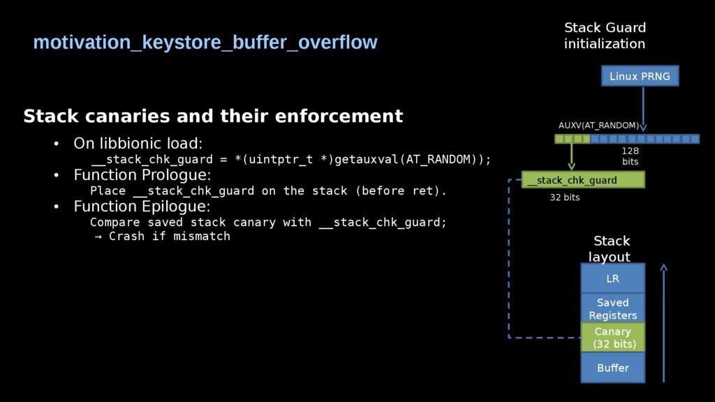 motivation_keystore_buffer_overflow Stack canar...