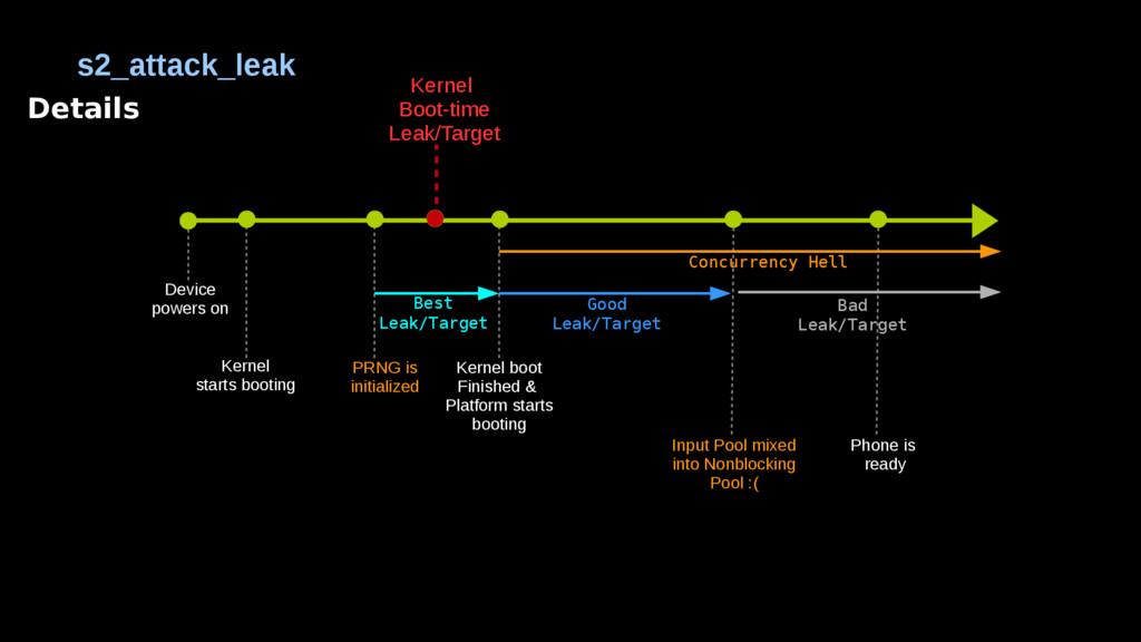 Details s2_attack_leak Kernel starts booting PR...