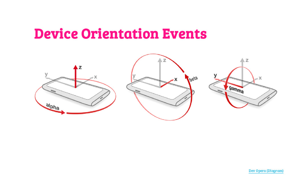 Device Orientation Events Dev Opera (Diagram)