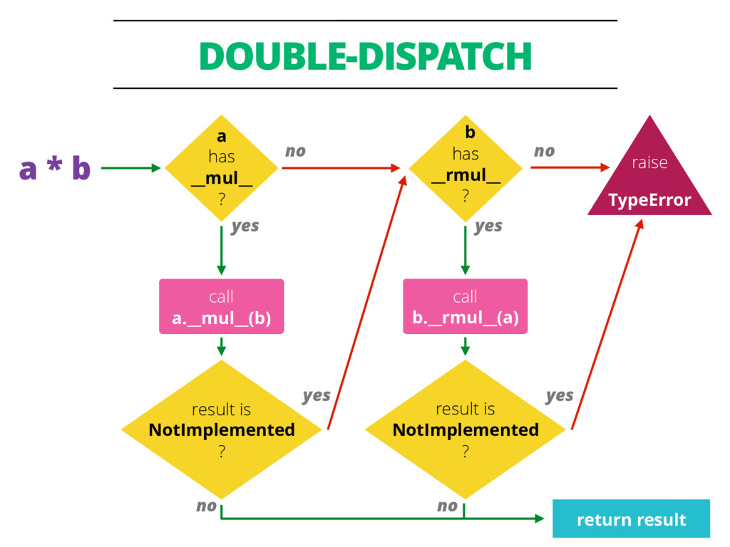 DOUBLE-DISPATCH 44 call a.__mul__(b) a has __mu...