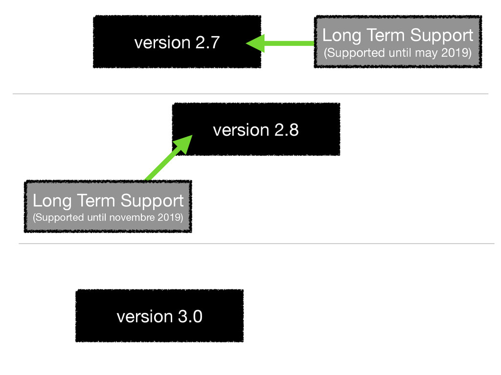 version 2.7 version 2.8 version 3.0 Long Term S...