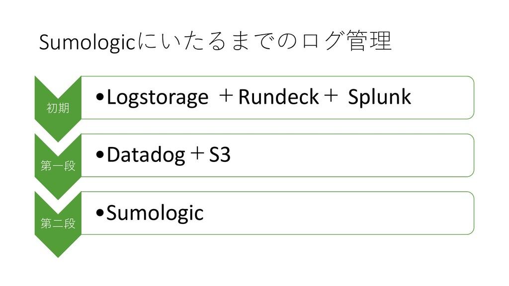 Sumologicにいたるまでのログ管理 初期 •Logstorage +Rundeck+ S...