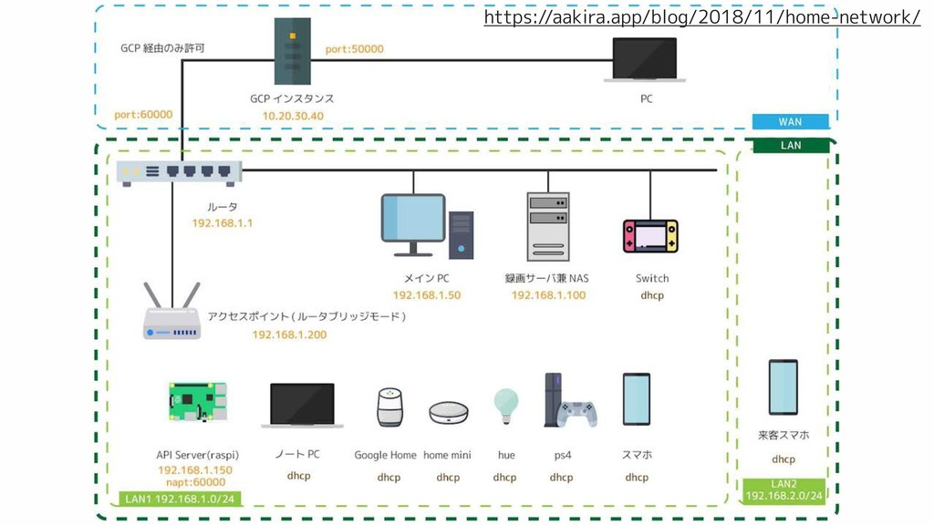 https://aakira.app/blog/2018/11/home-network/