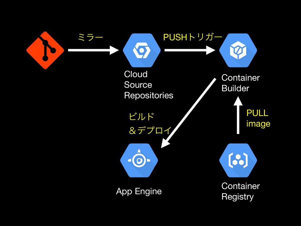 App Engine Container  Builder Container  Regist...