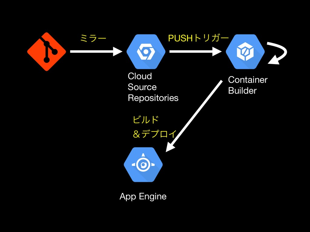 App Engine Container  Builder Cloud  Source  Re...
