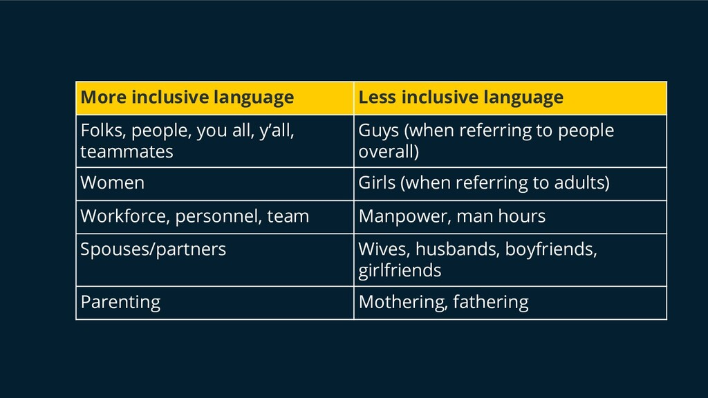 More inclusive language Less inclusive language...