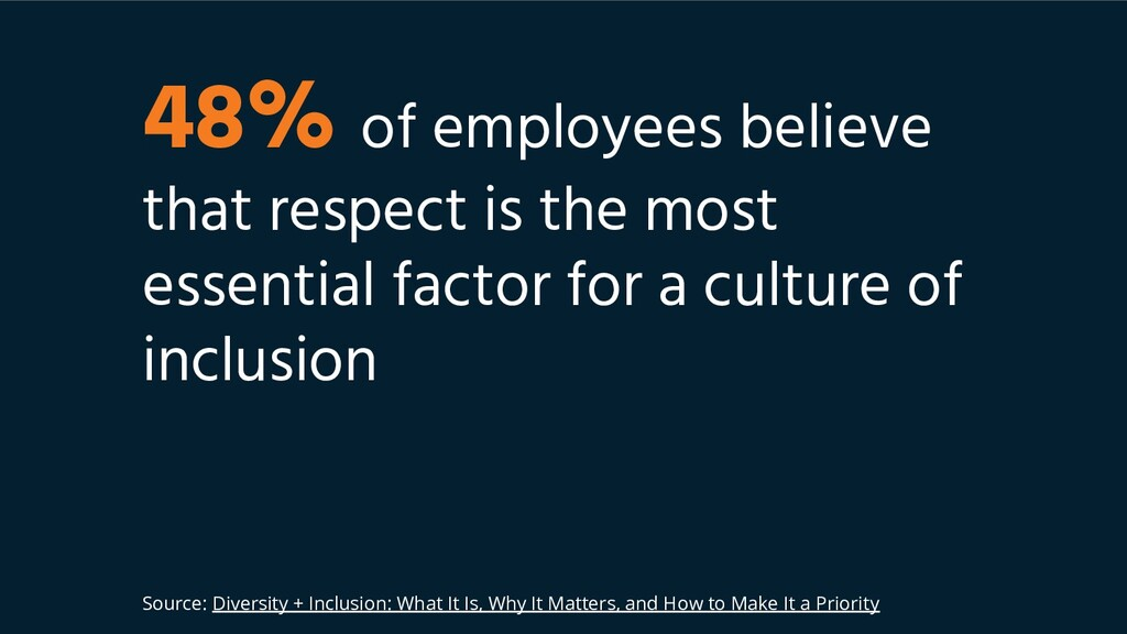48% of employees believe that respect is the mo...
