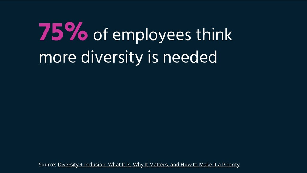 75% of employees think more diversity is needed...