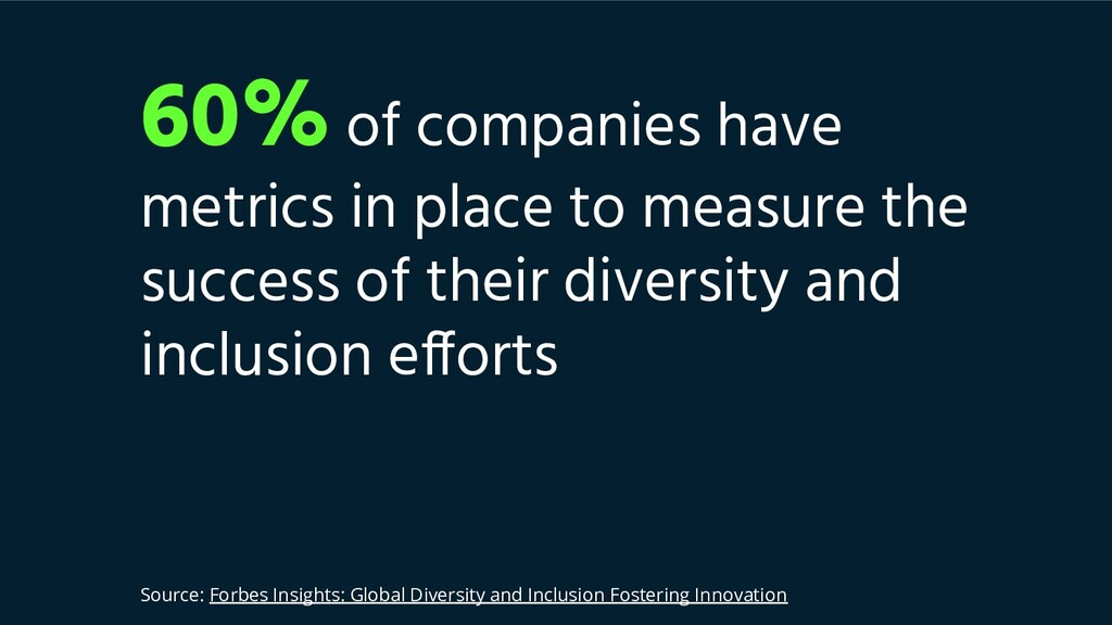 60% of companies have metrics in place to measu...