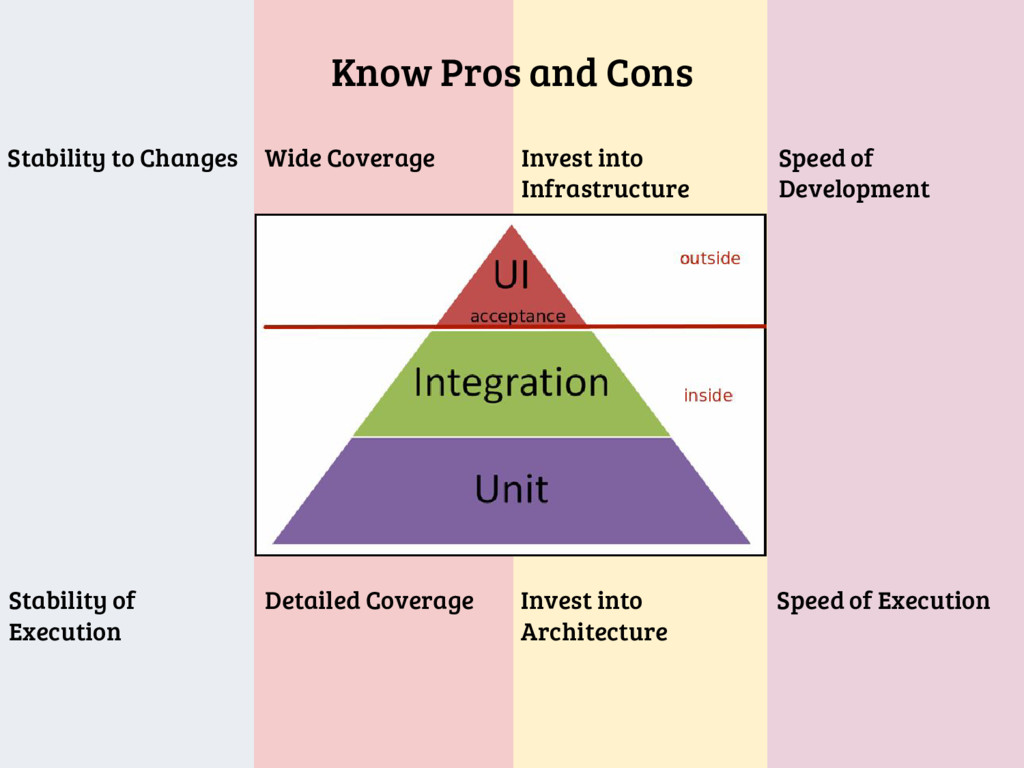 Know Pros and Cons Stability to Changes Wide Co...