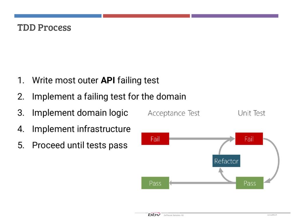 TDD Process 1. Write most outer API failing tes...