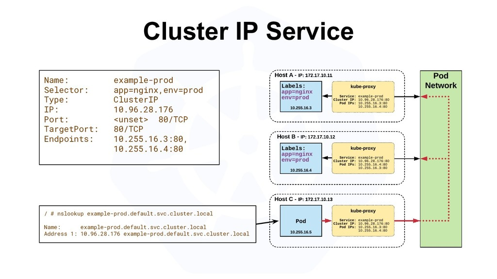 Cluster IP Service Name: example-prod Selector:...