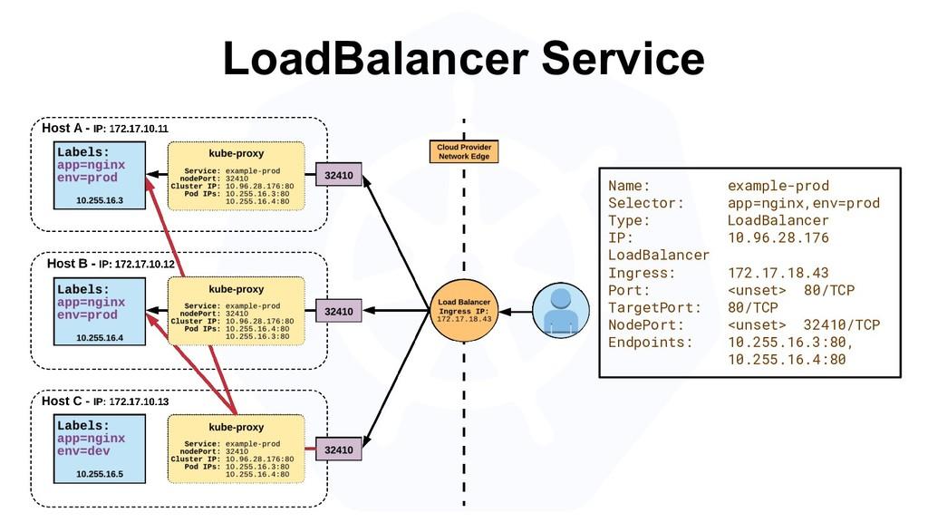LoadBalancer Service Name: example-prod Selecto...