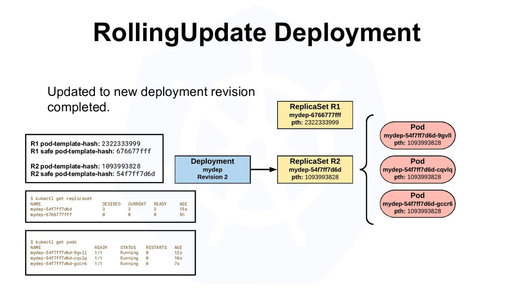 RollingUpdate Deployment R1 pod-template-hash: ...