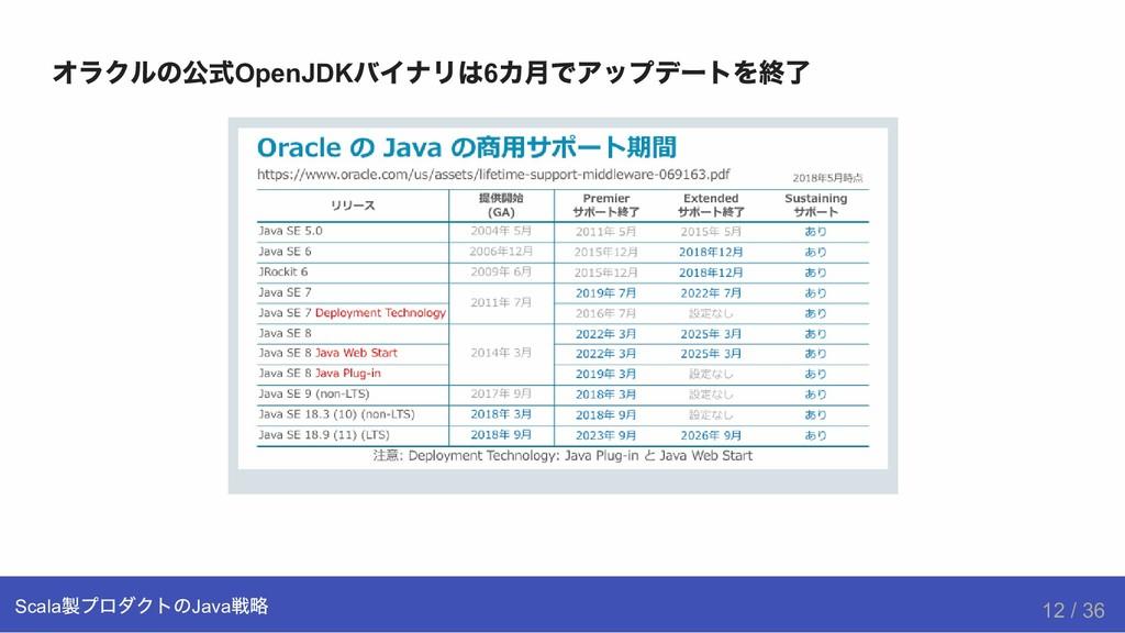 オラクルの公式 OpenJDK バイナリは 6 カ月でアップデートを終了 Scala 製プロダ...