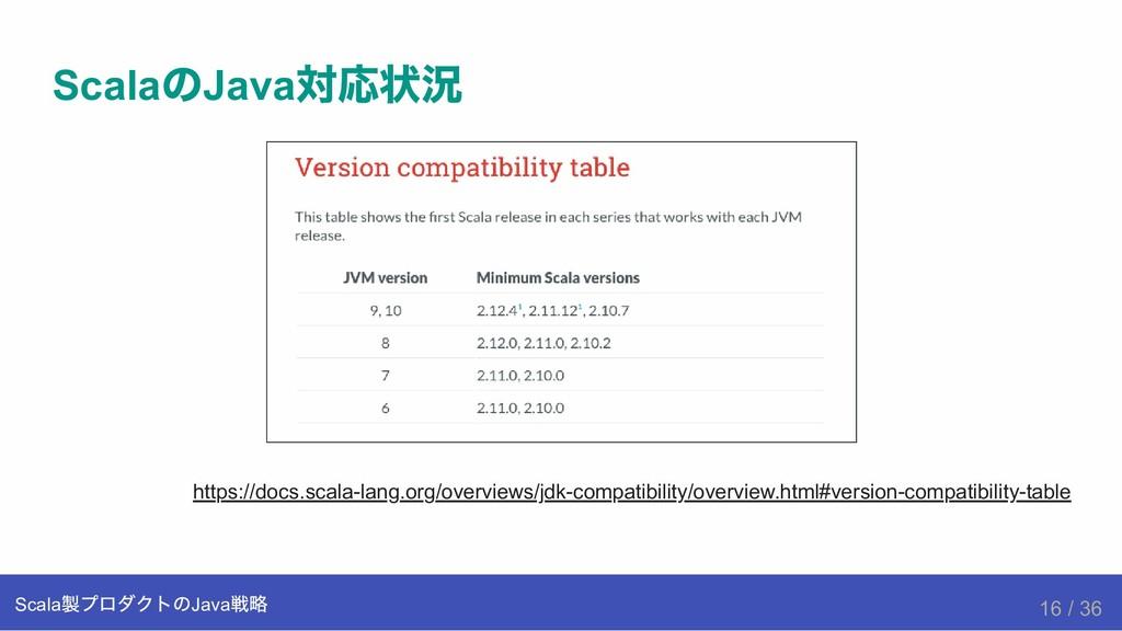 Scala の Java 対応状況 https://docs.scalalang.org/o...