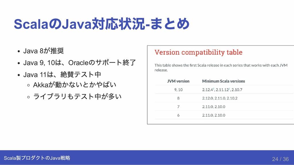 Java 8 が推奨 Java 9, 10 は、Oracle のサポート終了 Java 11 ...