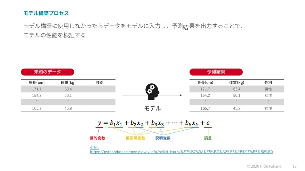 © 2020 Hide Fukano 12 ⾝⻑(cm) 体重(kg) 性別 171.7 63...