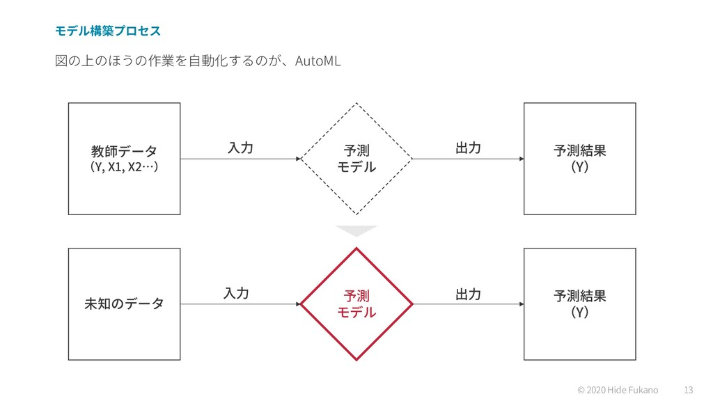 © 2020 Hide Fukano 13 AutoML Y, X1, X2 Y Y