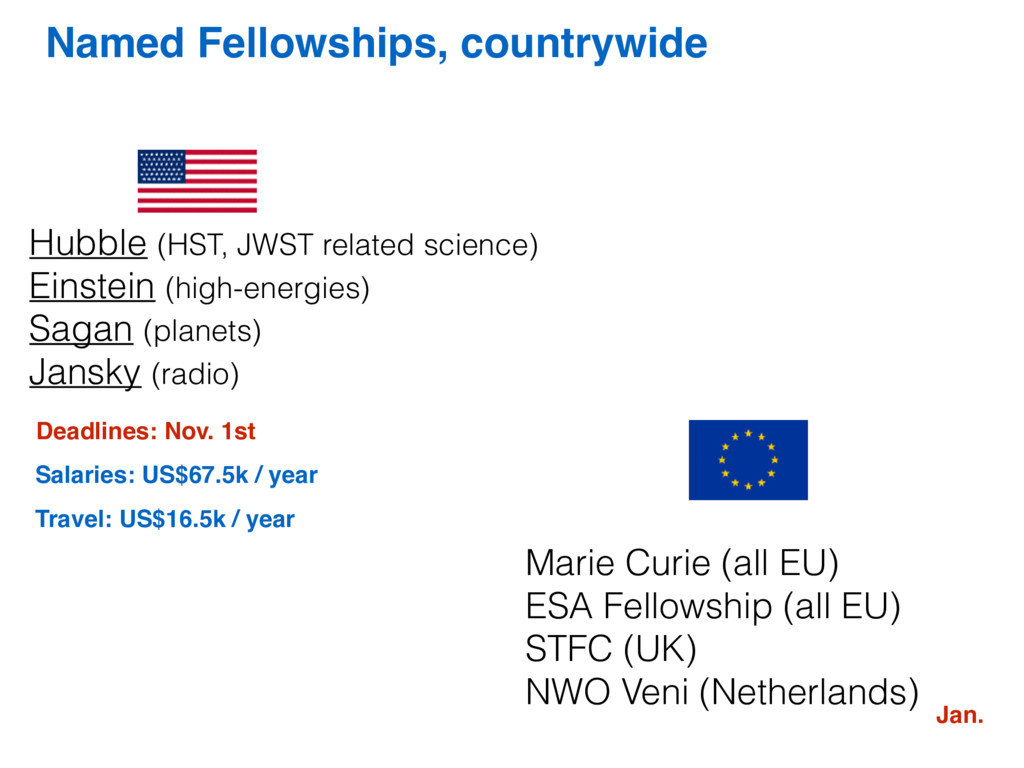 Named Fellowships, countrywide Hubble (HST, JWS...