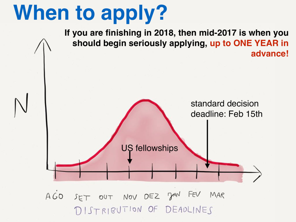 standard decision deadline: Feb 15th US fellows...