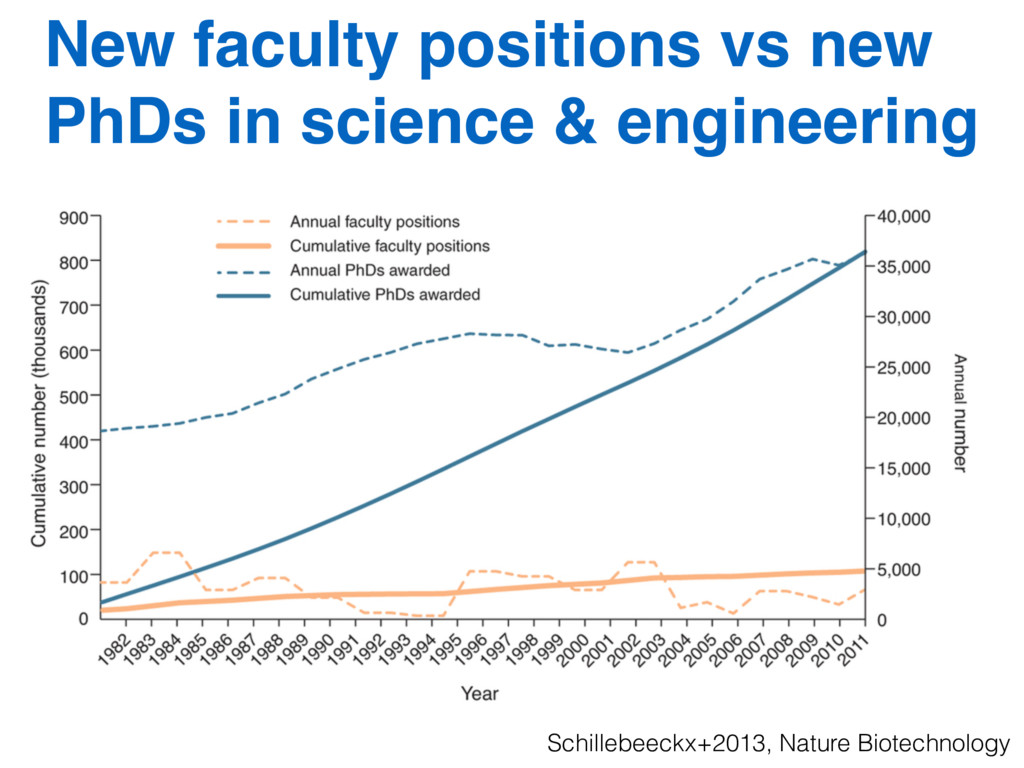 New faculty positions vs new PhDs in science & ...