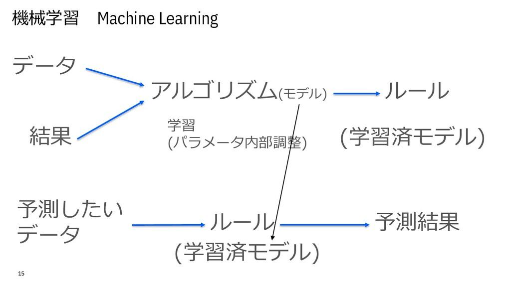機械学習 Machine Learning 15 データ ルール アルゴリズム(モデル) 結果...