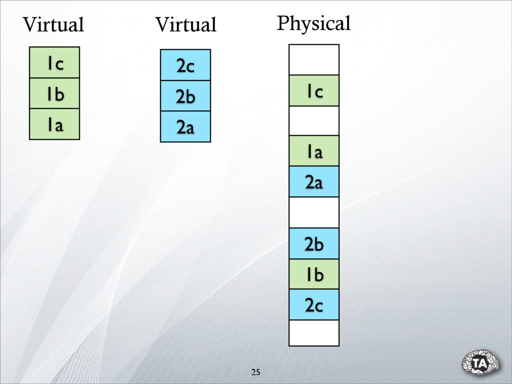 25 1b 1c 1b 1a 1a 2c 2b 2a 2a 2b 2c 1c Physical...