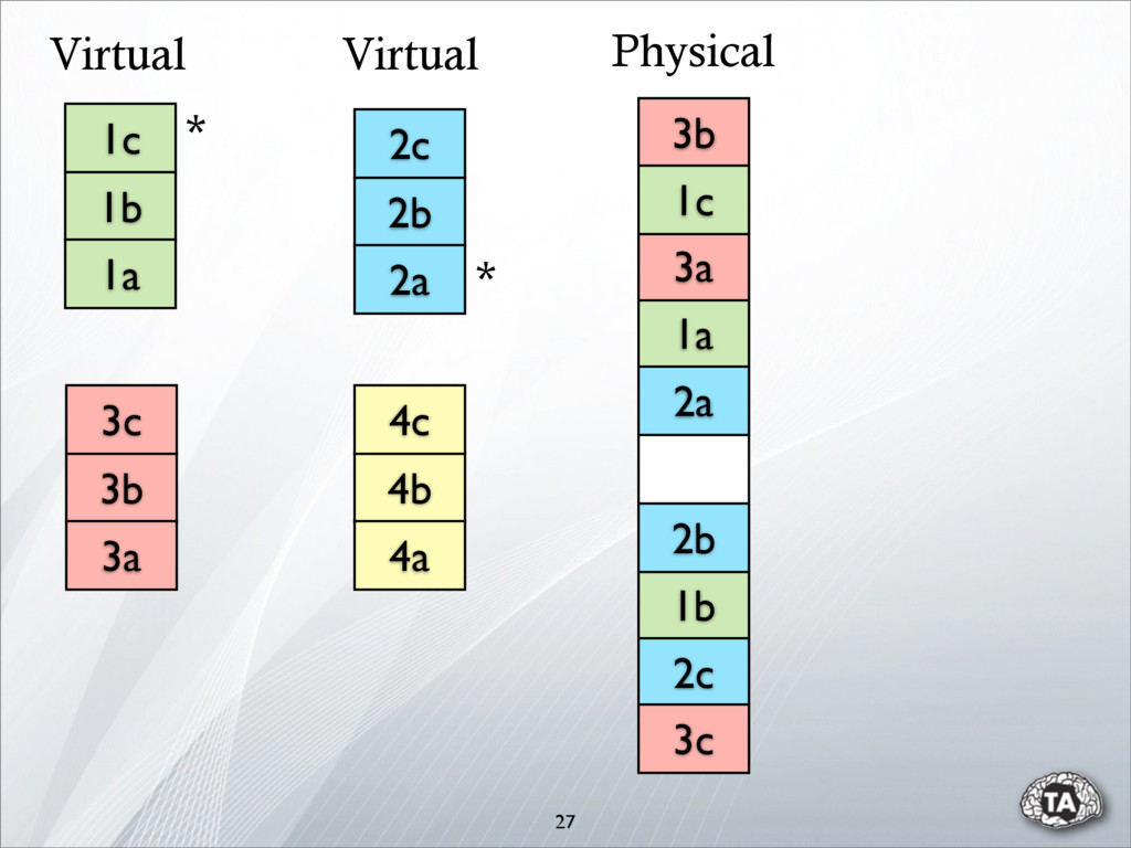 27 Virtual Virtual 1b 1a 2b 2c 3a 3b 3c 2a 1c P...