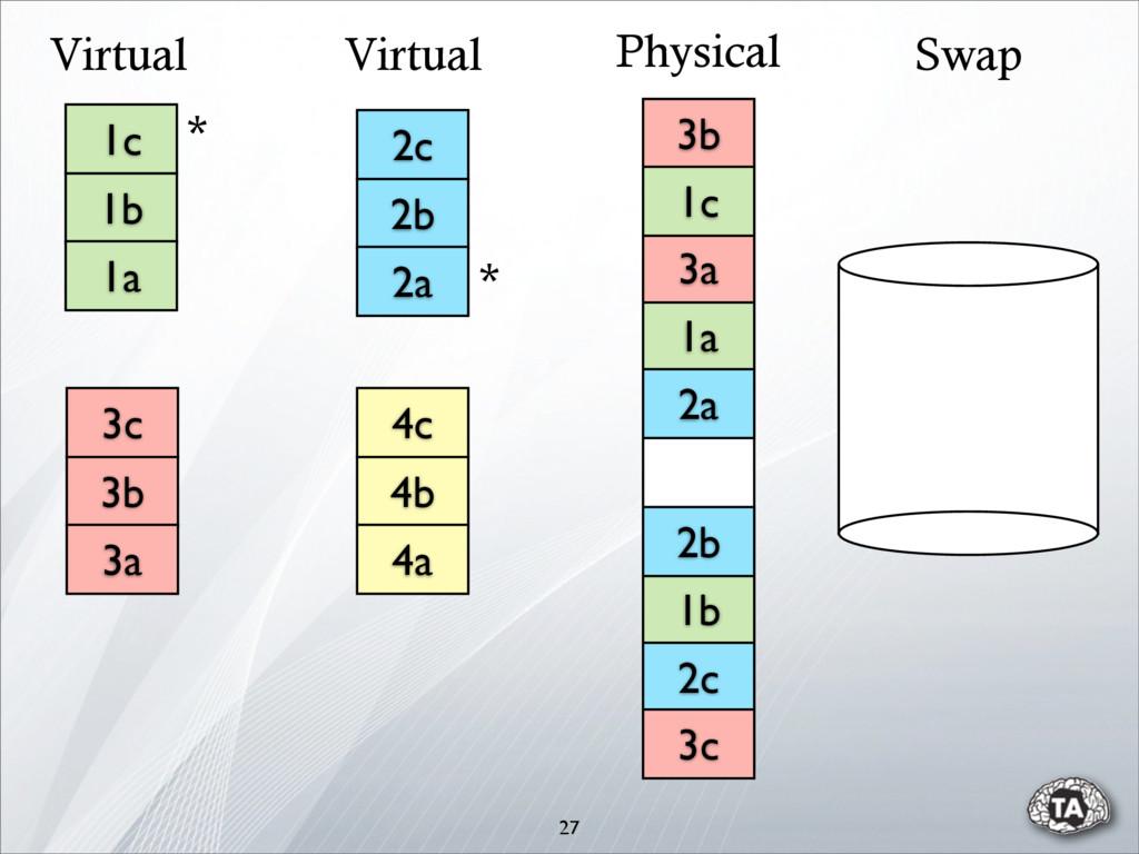 27 Virtual Virtual Swap 1b 1a 2b 2c 3a 3b 3c 2a...