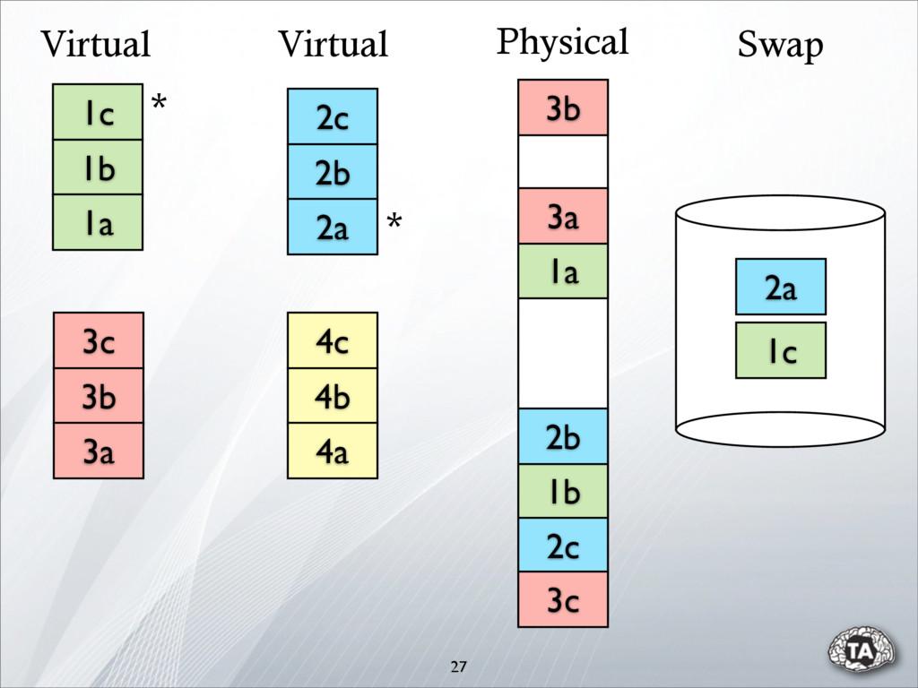 27 Virtual Virtual Swap 1b 1a 2b 2c 3a 3b 3c Ph...