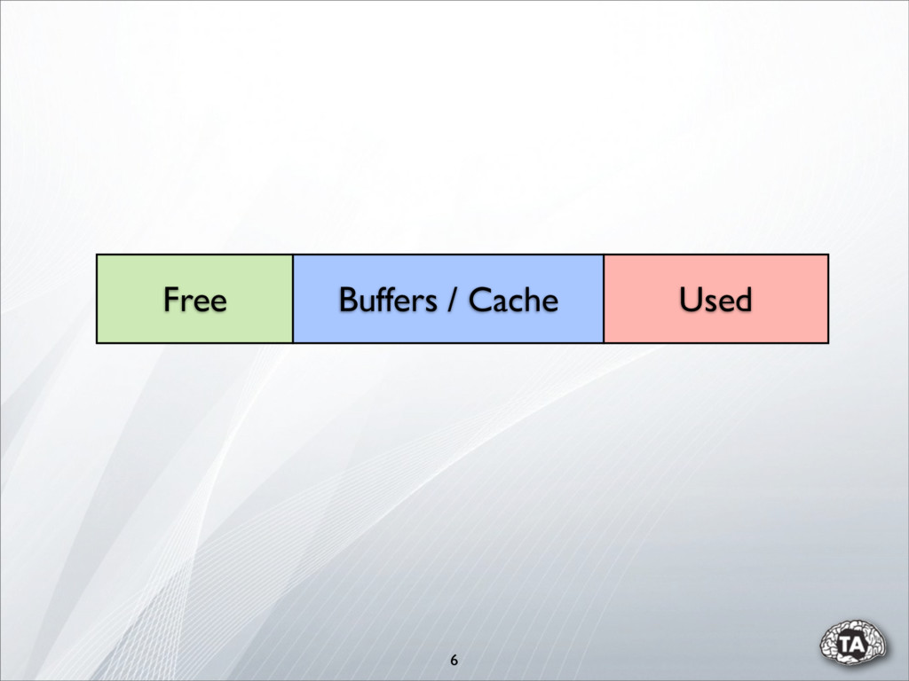 6 Free Used Buffers / Cache