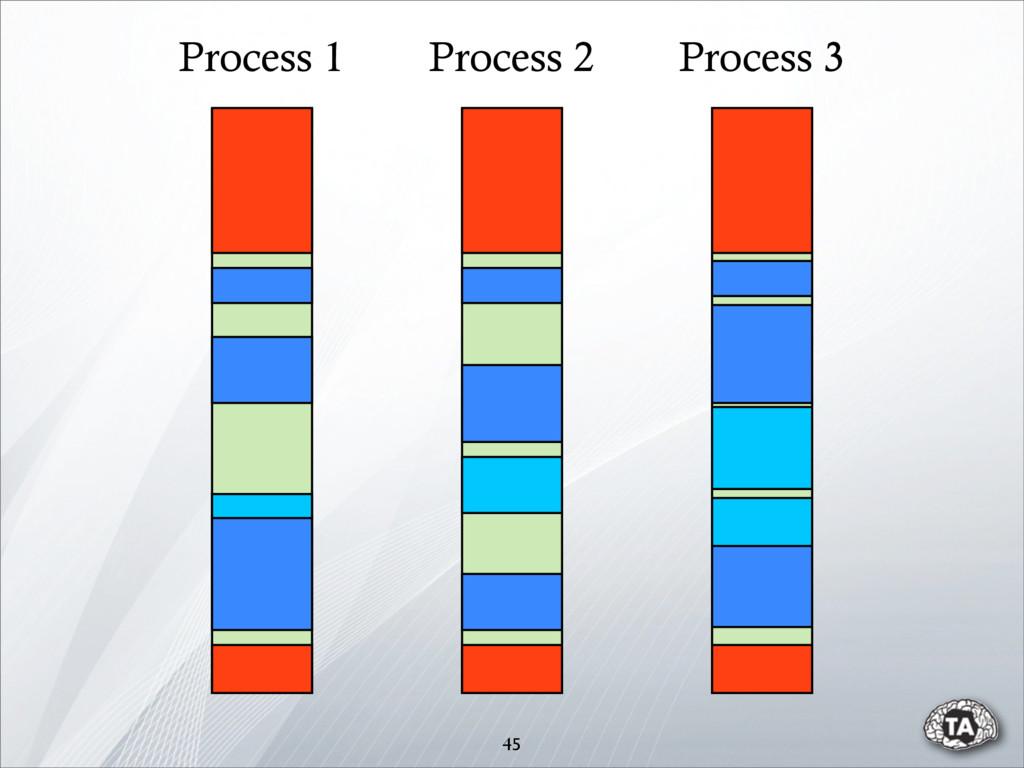 45 Process 2 Process 1 Process 3