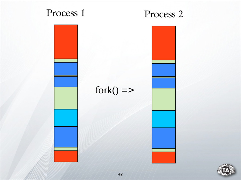 48 Process 1 Process 2 fork() =>