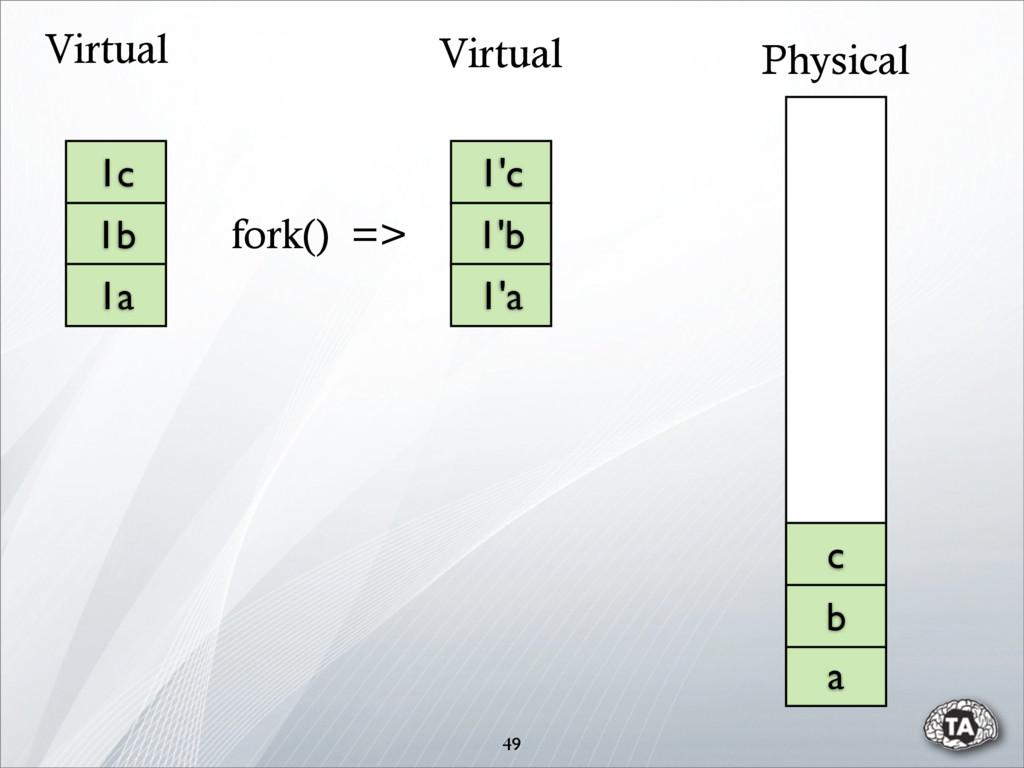 49 1c 1b 1a 1'c 1'b 1'a a b c Physical Virtual ...