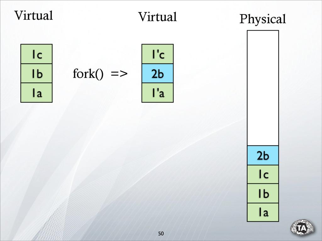 50 1c 1b 1a 1'c 2b 1'a 1a 1b 1c Physical Virtua...