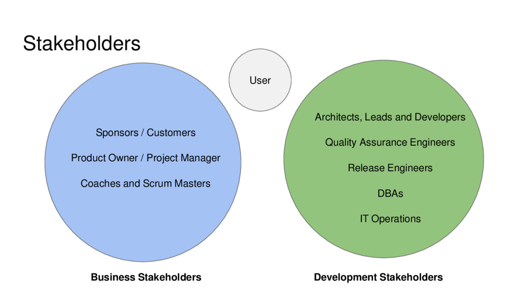 Stakeholders Sponsors / Customers Product Owner...