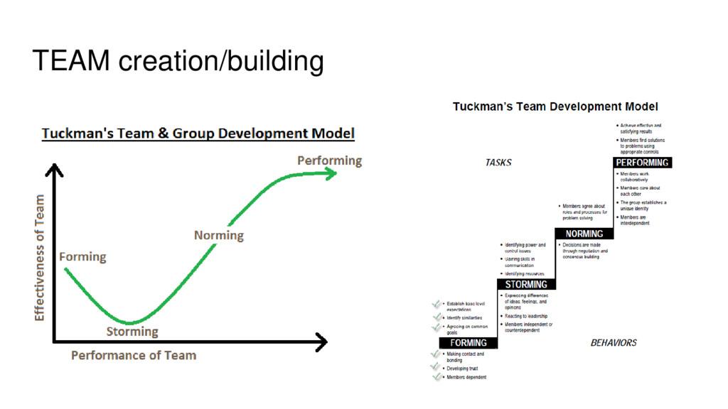 TEAM creation/building