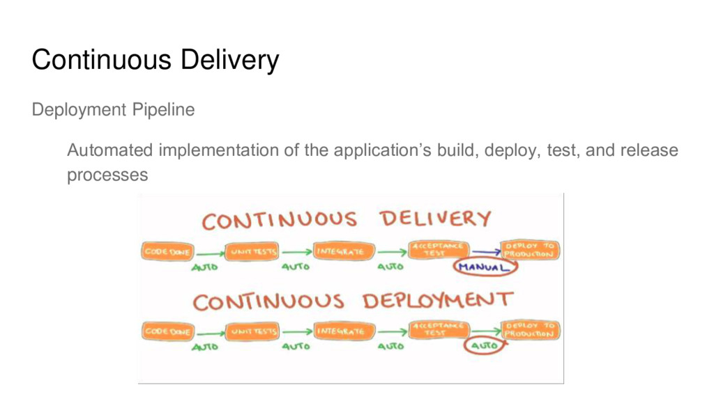 Continuous Delivery Deployment Pipeline Automat...